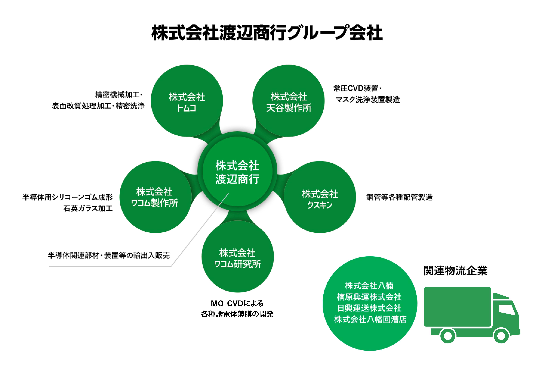 株式会社渡辺商行グループ会社