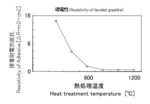 CarbonAdhesive-3